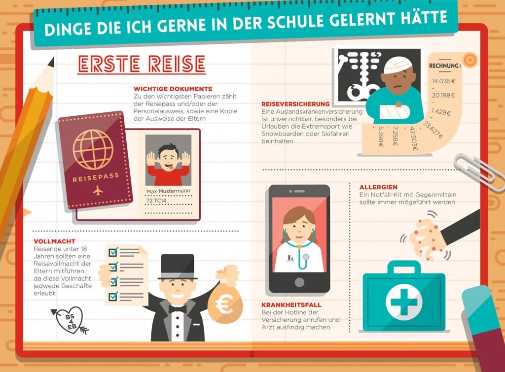 Infografik Erste Reise