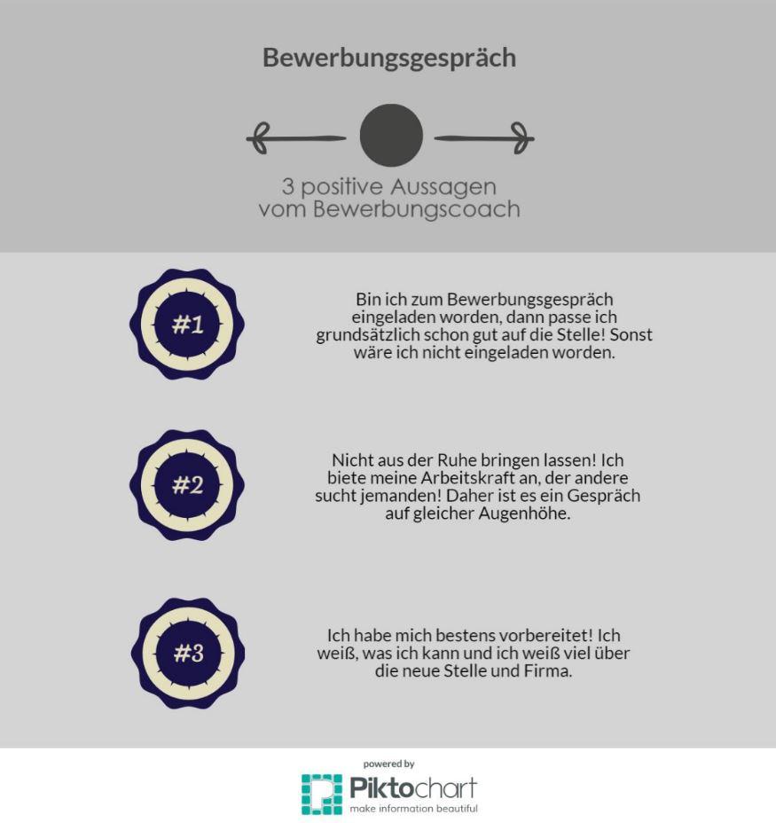 Bewerbung Infografik