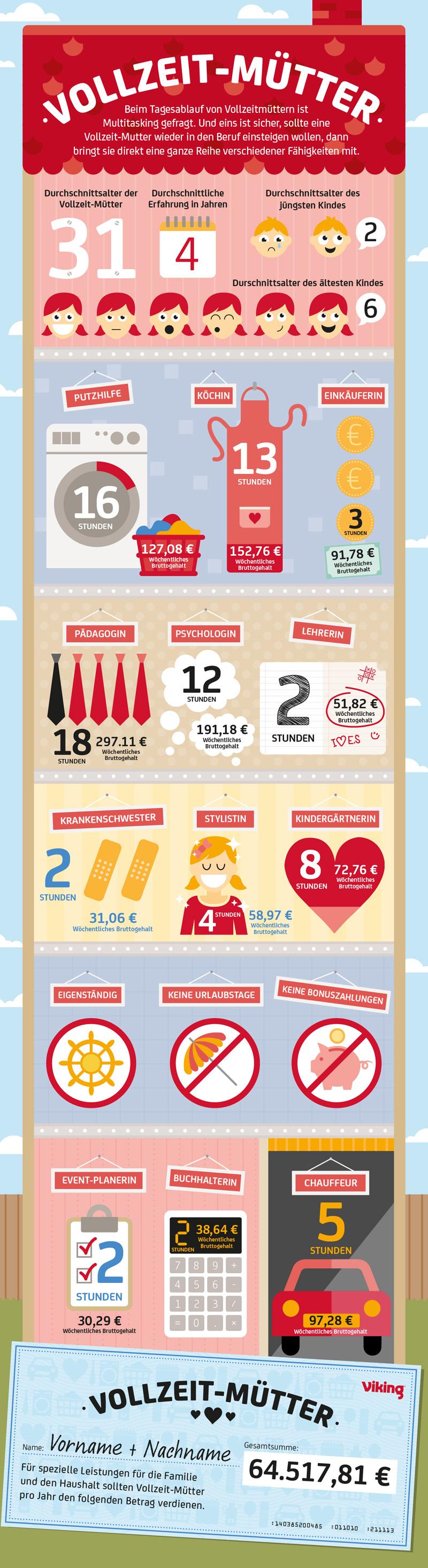 Infografik Vollzeit-Mütter