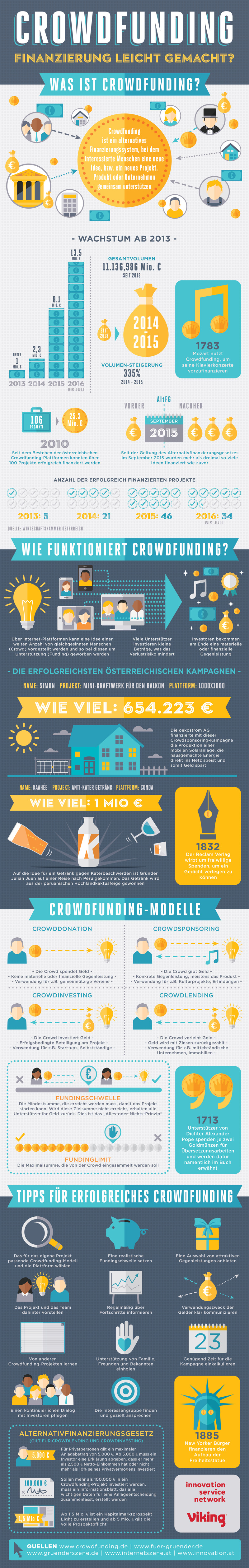 Crowdfunding Österreich 5