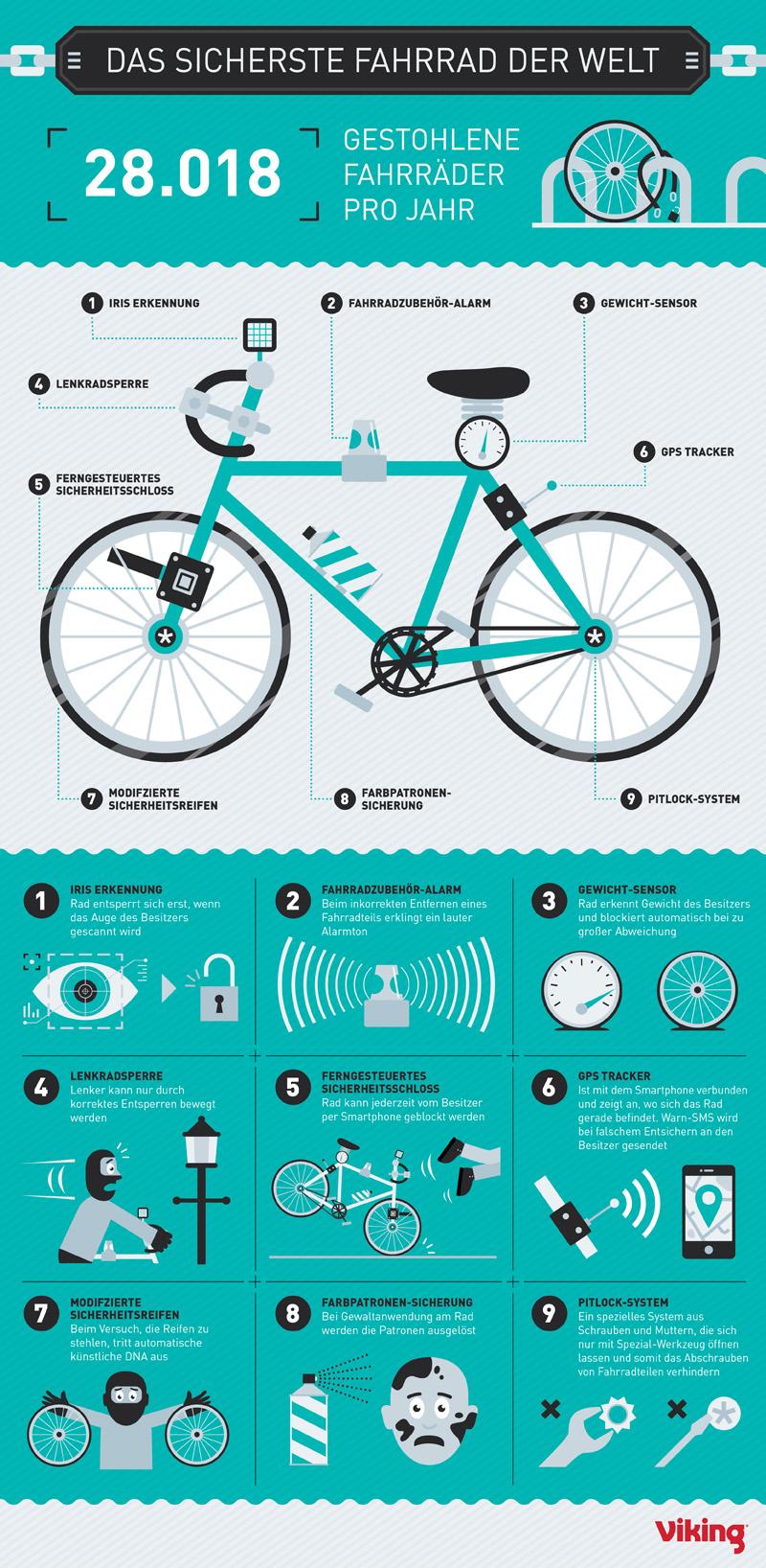 das sicherste Fahrrad der Welt