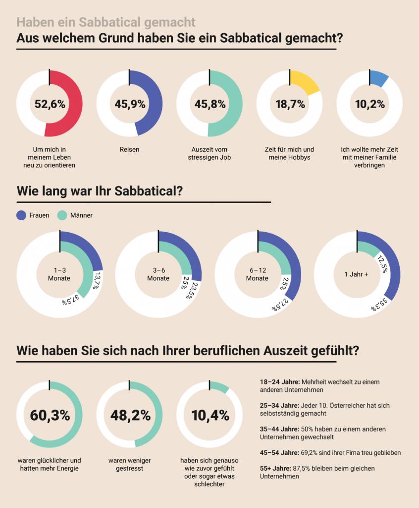 Graph: Gründe der Österreicher ein Sabbatical zu nehmen