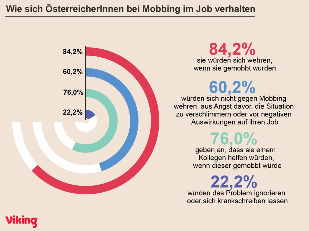 Wie verhalten sich ÖsterreicherInnen bei Mobbing