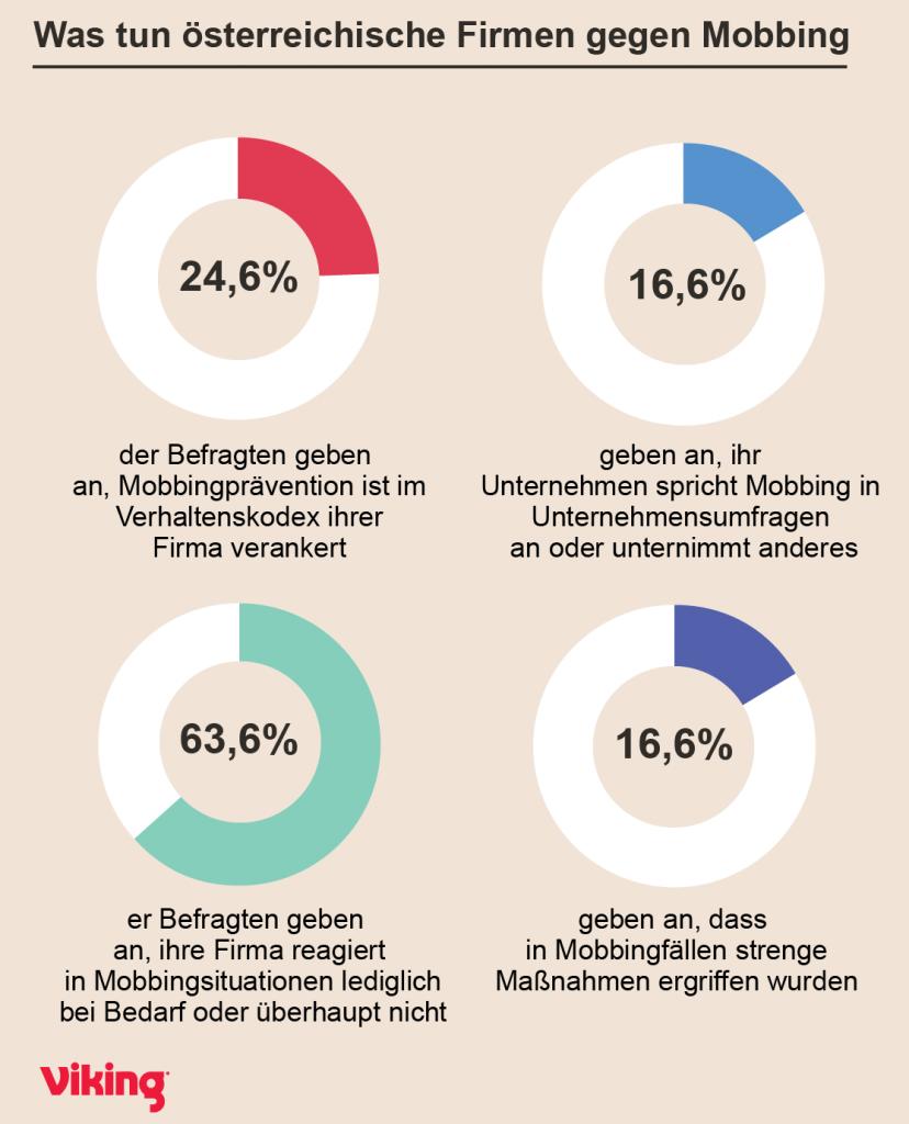 Was tun österreichische Firmen gegen Mobbing